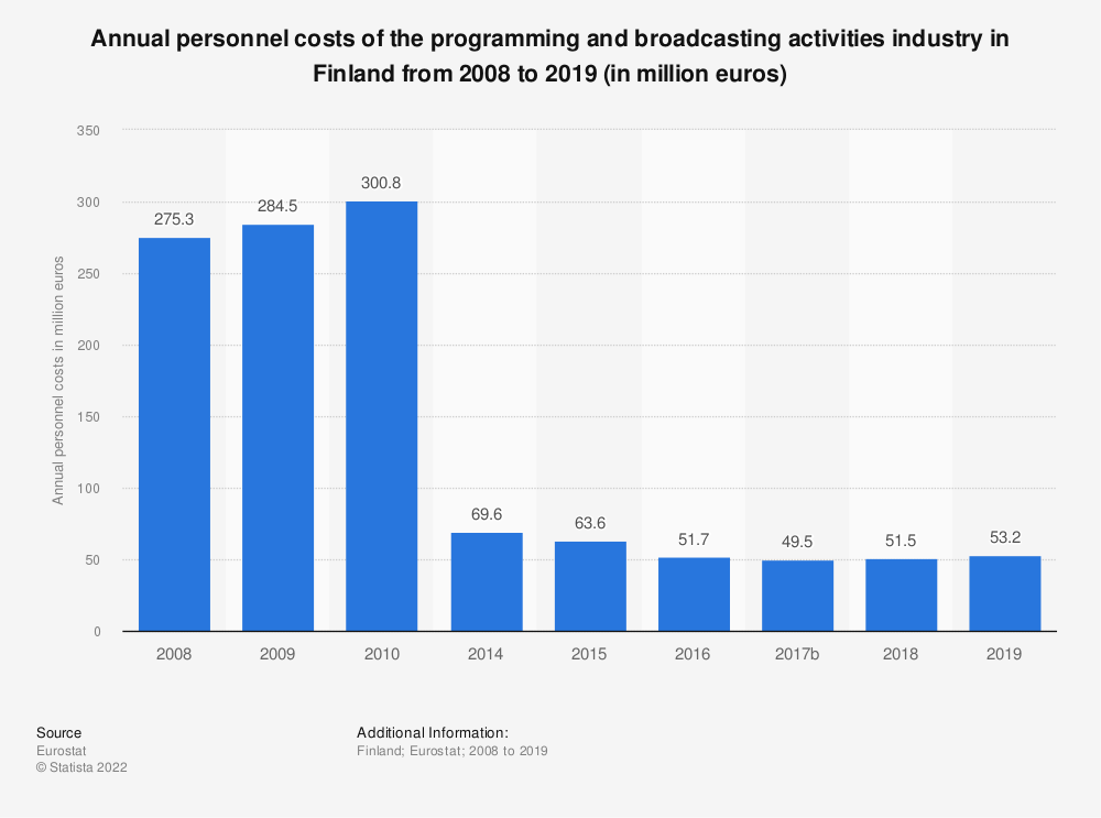 Statistic: Annual personnel costs of the programming and broadcasting activities industry in Finland from 2008 to 2015 (in million euros) | Statista