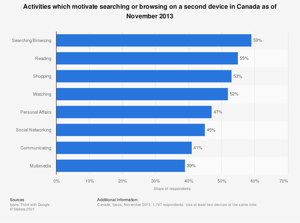 Statistic: Activities which motivate searching or browsing on a second device in Canada as of November 2013   Statista