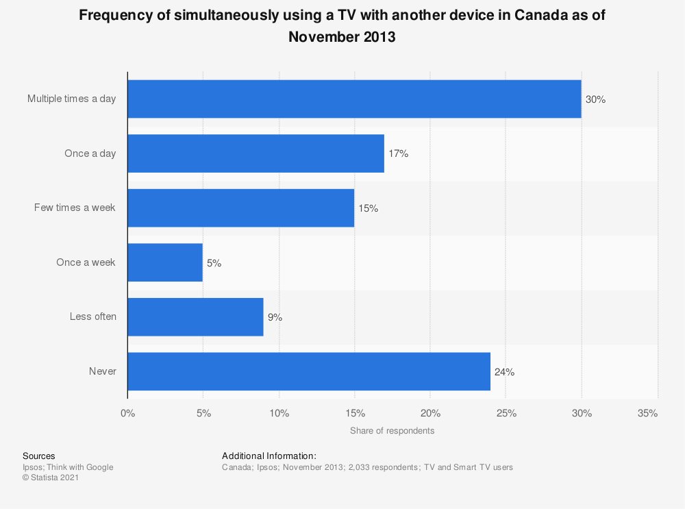 Statistic: Frequency of simultaneously using a TV with another device in Canada as of November 2013   Statista
