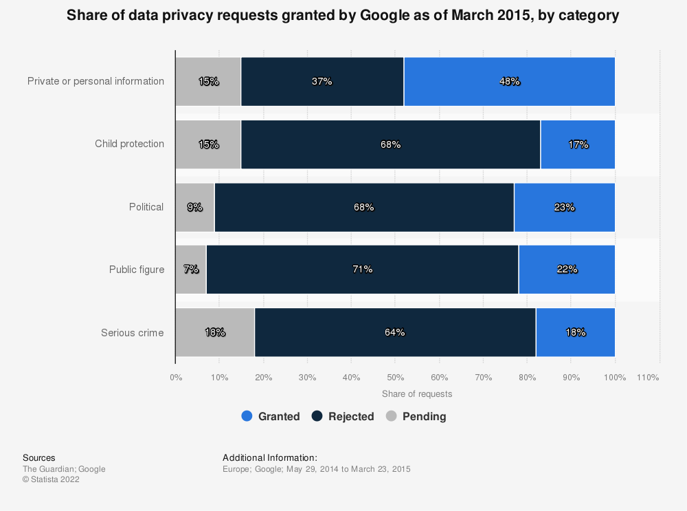 Statistic: Share of data privacy requests granted by Google as of March 2015, by category | Statista
