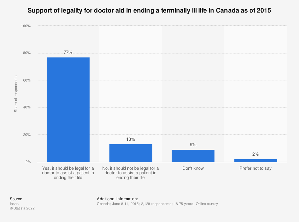 Statistic: Support of legality for doctor aid in ending a terminally ill life in Canada as of 2015 | Statista
