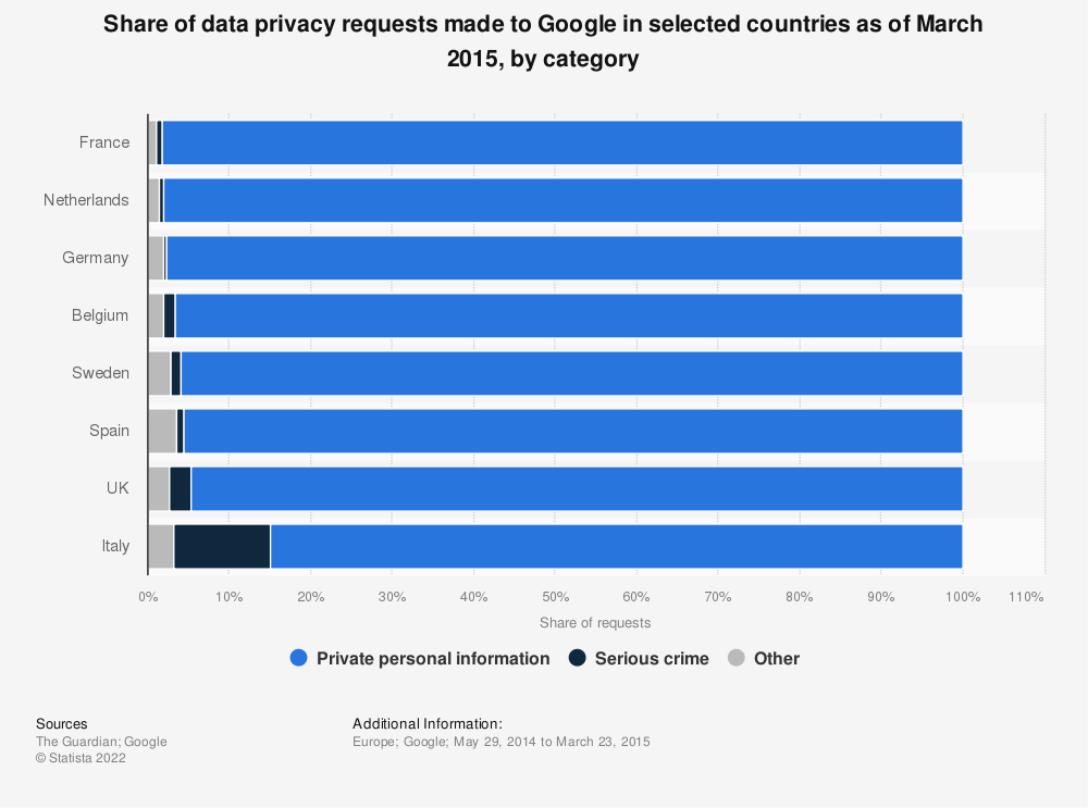 Statistic: Share of data privacy requests made to Google in selected countries as of March 2015, by category | Statista