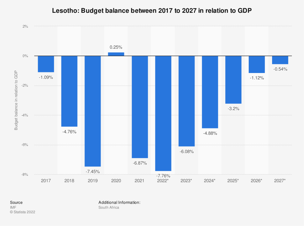 Statistic: Lesotho: Budget balance between 2009 to 2021 in relation to GDP | Statista