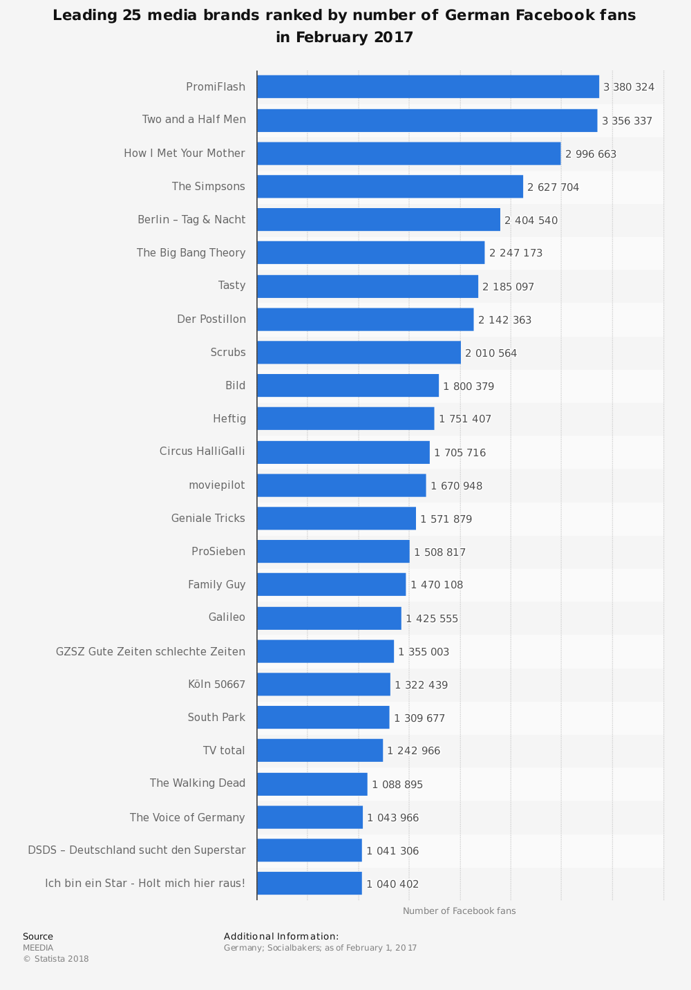 Statistic: Leading 25 media brands ranked by number of German Facebook fans in February 2017 | Statista