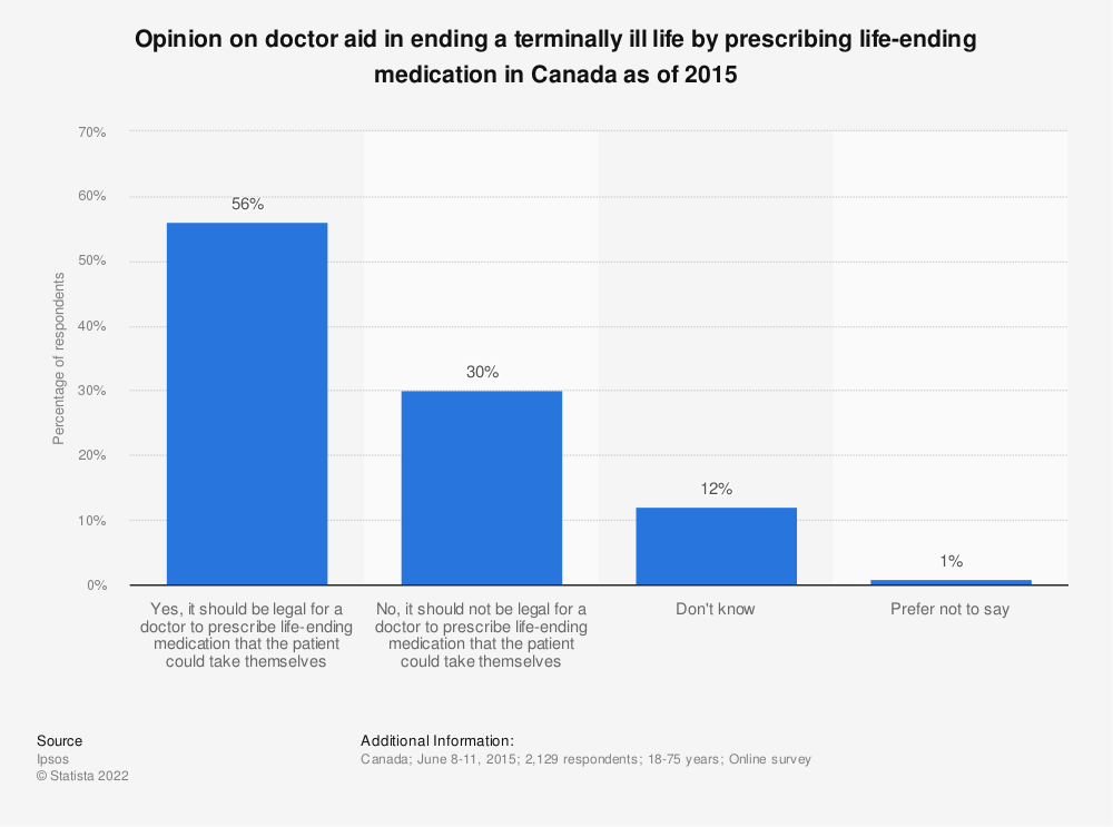 Statistic: Opinion on doctor aid in ending a terminally ill life by prescribing life-ending medication in Canada as of 2015 | Statista