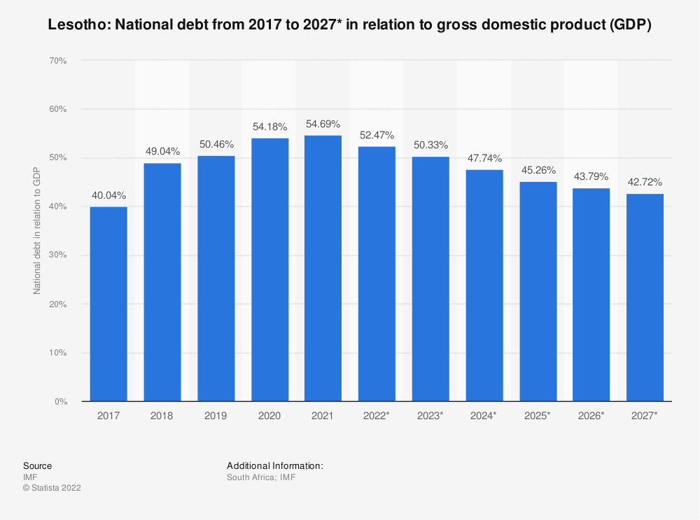 Statistic: Lesotho: National debt from 2014 to 2024* in relation to gross domestic product (GDP) | Statista