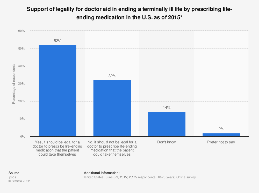 Statistic: Support of legality for doctor aid in ending a terminally ill life by prescribing life-ending medication in the U.S. as of 2015* | Statista