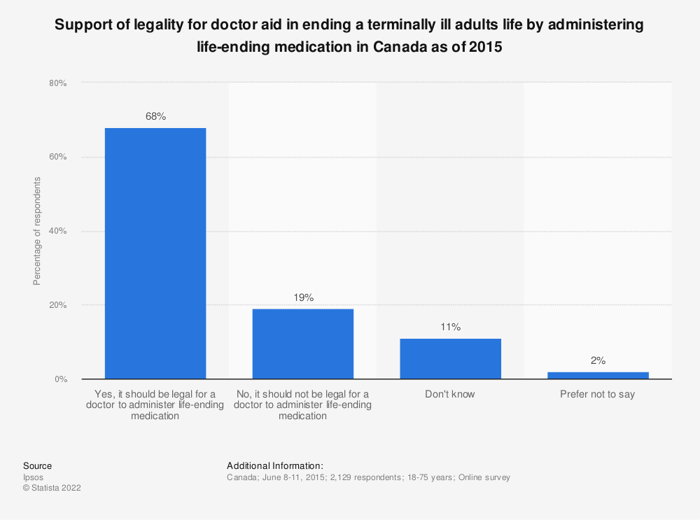 Statistic: Support of legality for doctor aid in ending a terminally ill adults life by administering life-ending medication in Canada as of 2015 | Statista