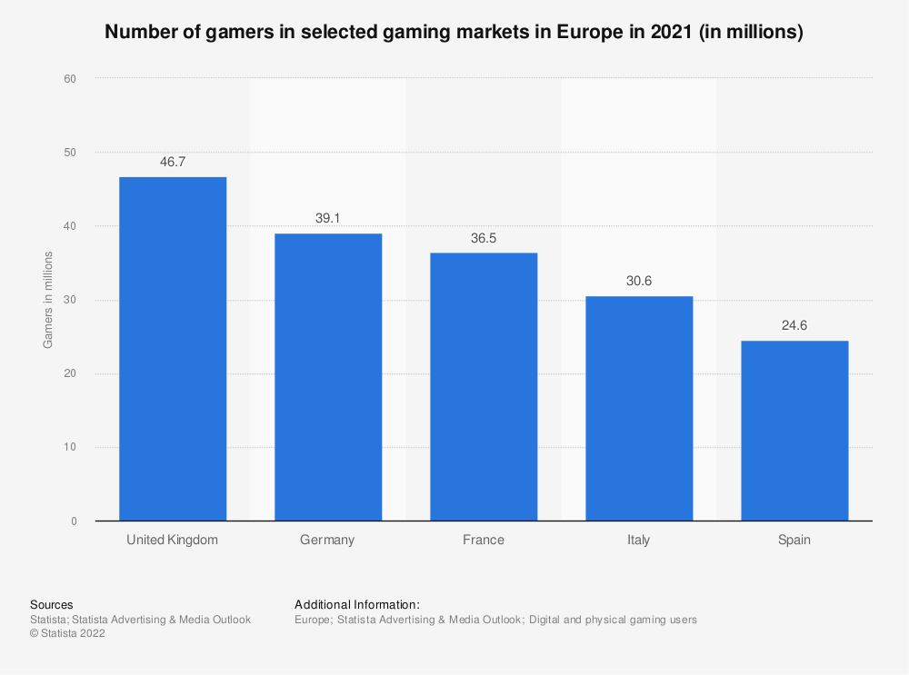 Statistic: Number of gamers in selected gaming markets in Europe in 2021 (in millions)   Statista