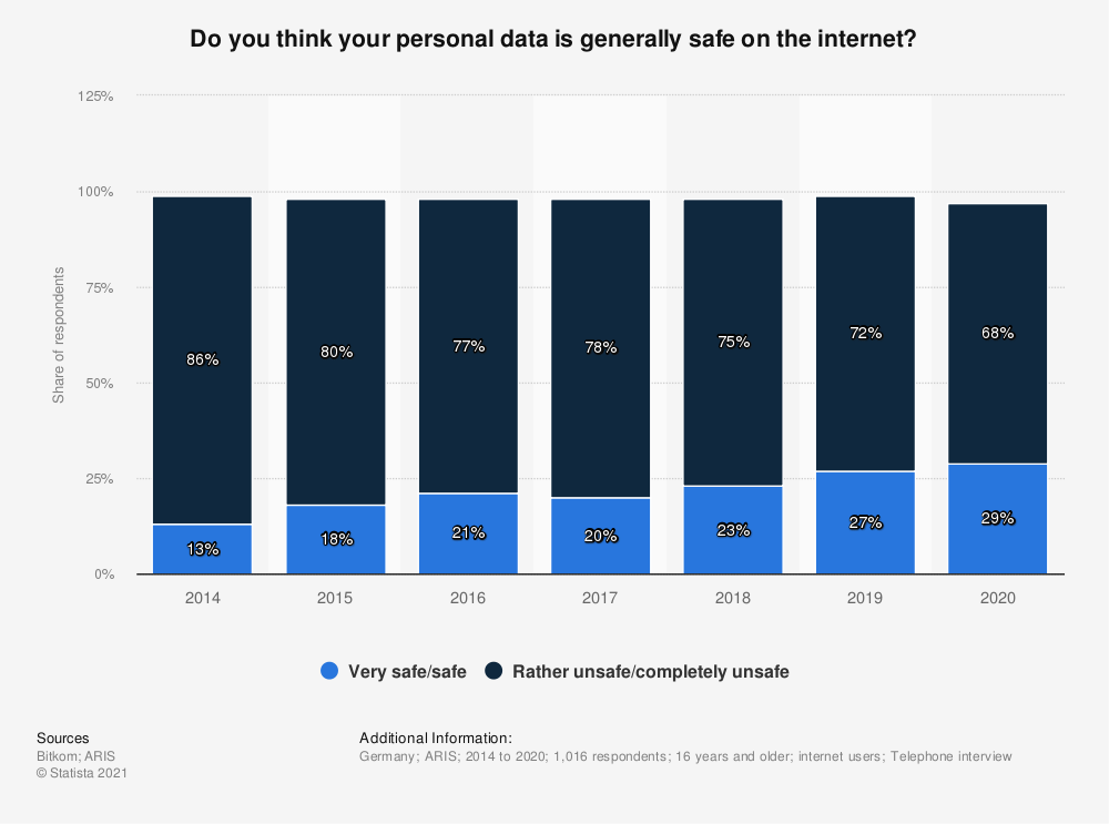 Statistic: Do you think your personal data is generally safe on the internet? | Statista