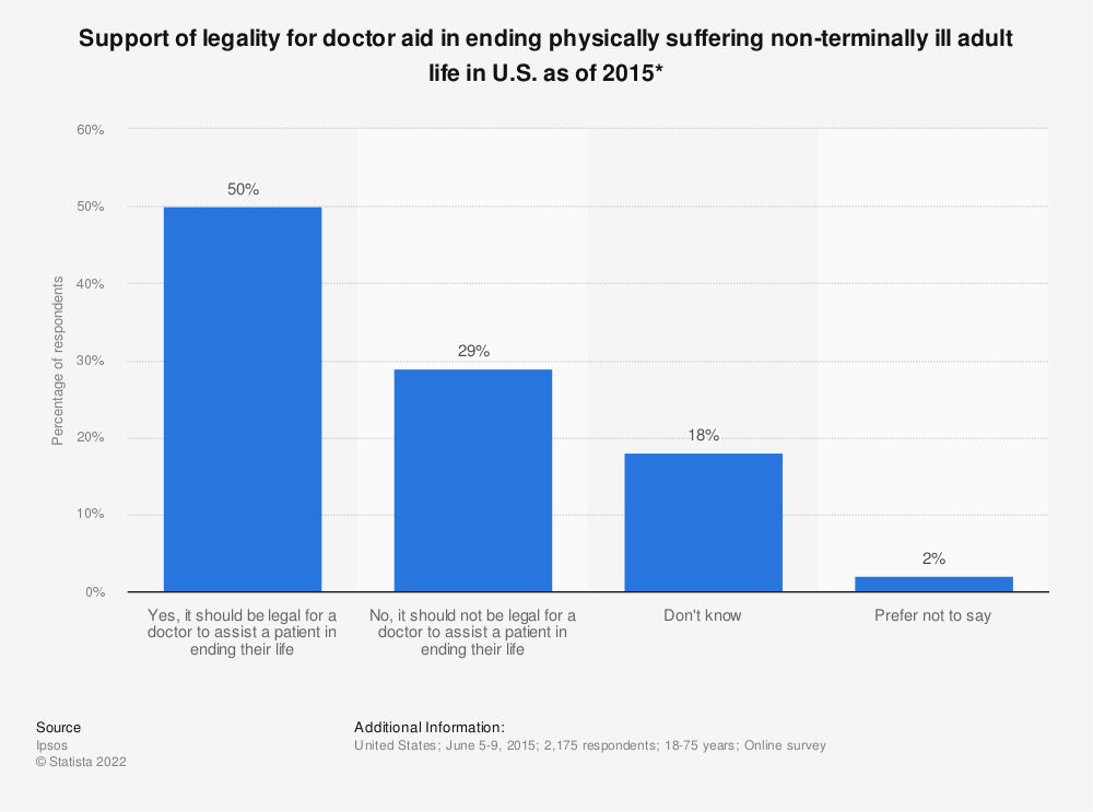 Statistic: Support of legality for doctor aid in ending physically suffering non-terminally ill adult life in U.S. as of 2015* | Statista