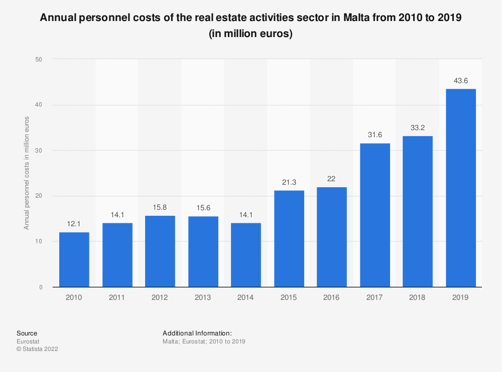 Statistic: Annual personnel costs of the real estate activities sector in Malta from 2008 to 2015 (in million euros) | Statista