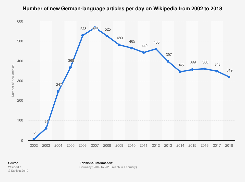Statistic: Number of new German-language articles per day on Wikipedia from 2002 to 2018 | Statista