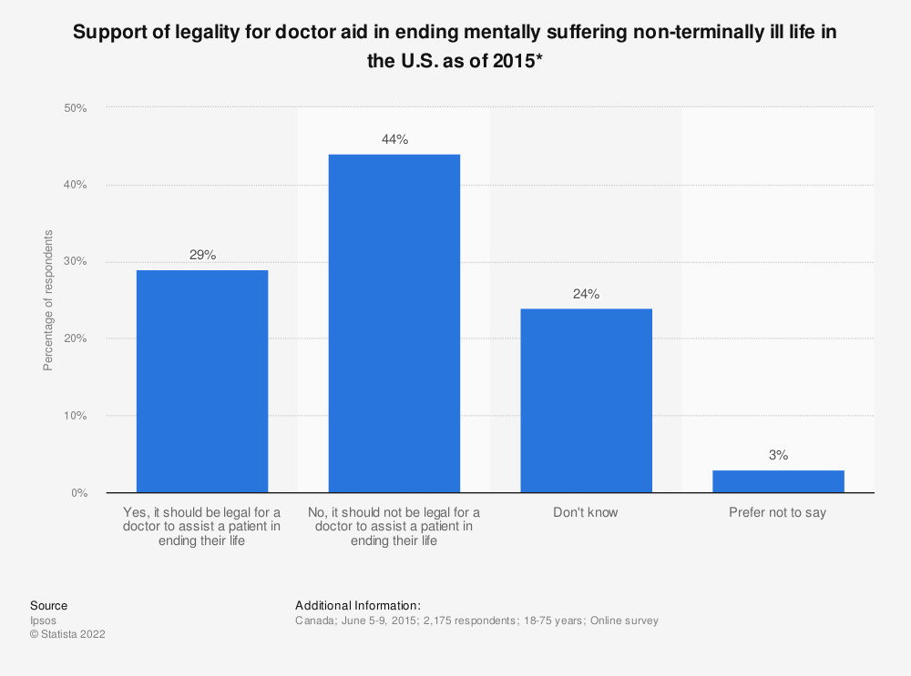 Statistic: Support of legality for doctor aid in ending mentally suffering non-terminally ill life in the U.S. as of 2015* | Statista