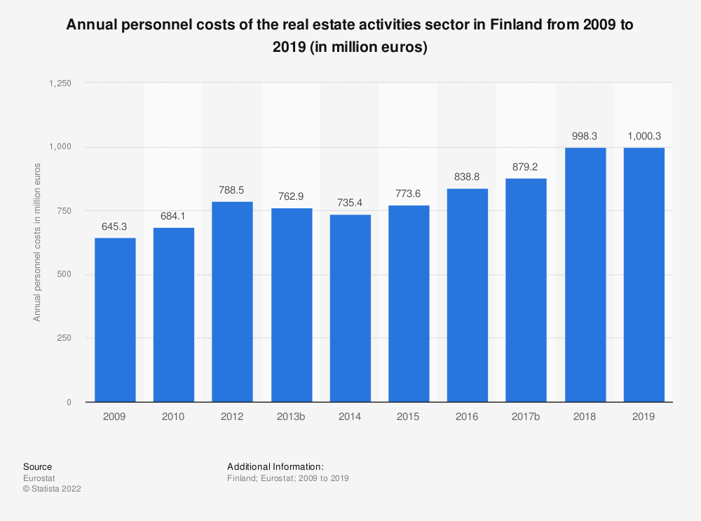 Statistic: Annual personnel costs of the real estate activities sector in Finland from 2008 to 2015 (in million euros) | Statista