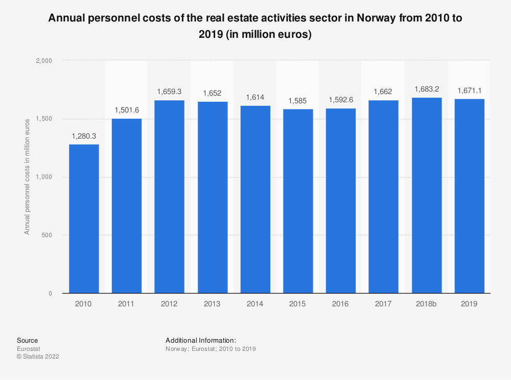 Statistic: Annual personnel costs of the real estate activities sector in Norway from 2008 to 2015 (in million euros) | Statista