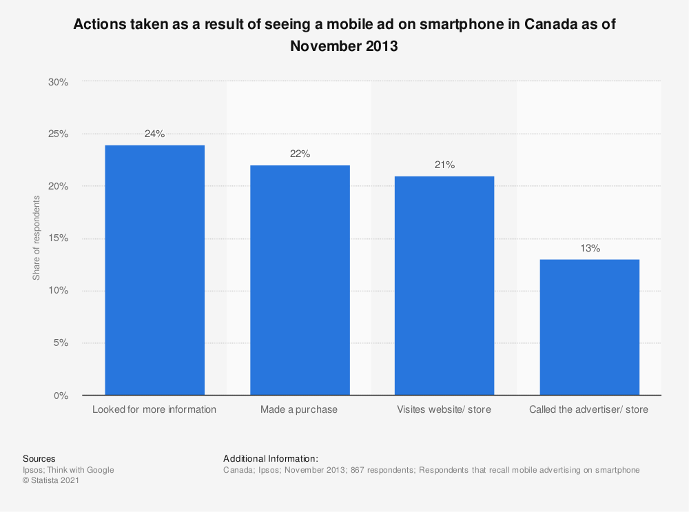 Statistic: Actions taken as a result of seeing a mobile ad on smartphone in Canada as of November 2013 | Statista