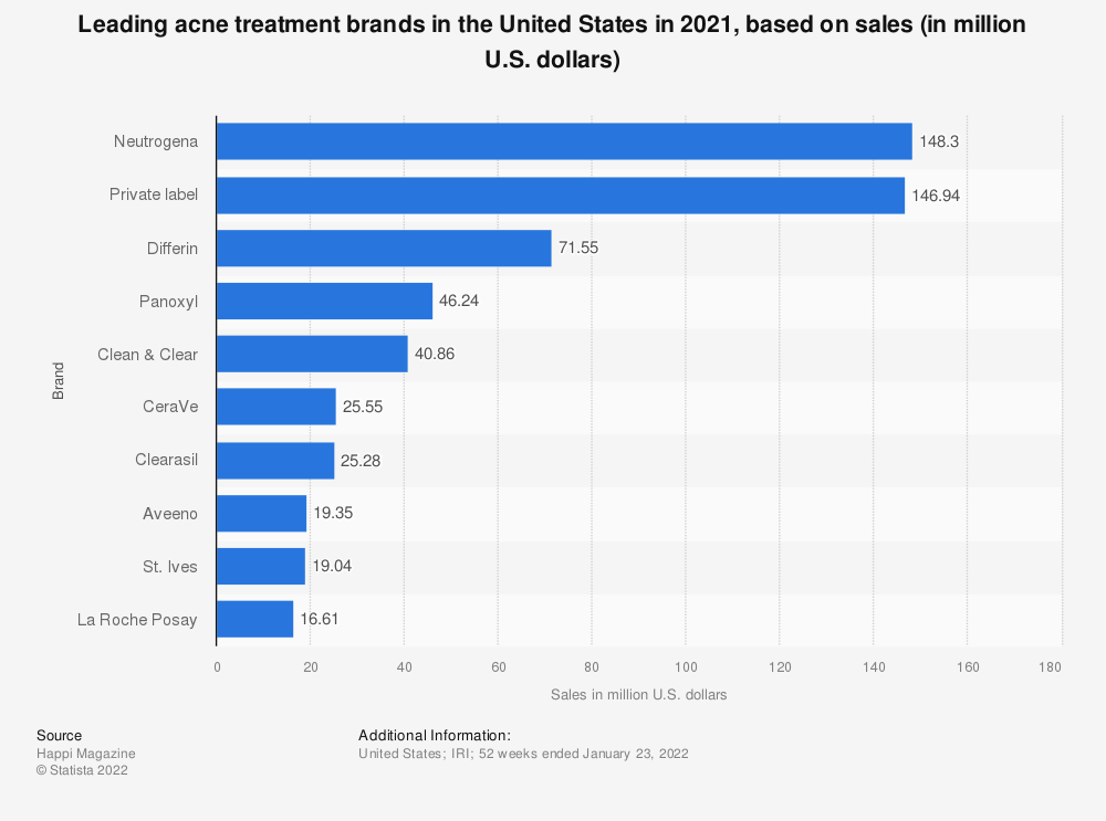 Statistic: Sales of the leading acne treatment brands in the United States in 2019 (in million U.S. dollars)* | Statista