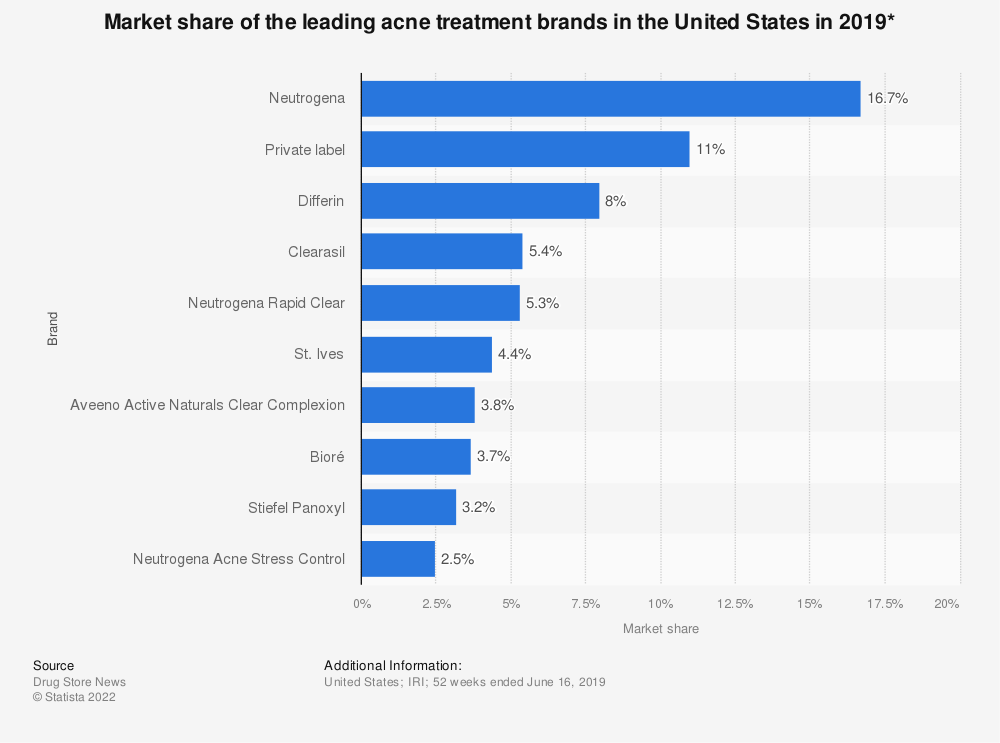 Statistic: Market share of the leading acne treatment brands in the United States in 2019* | Statista