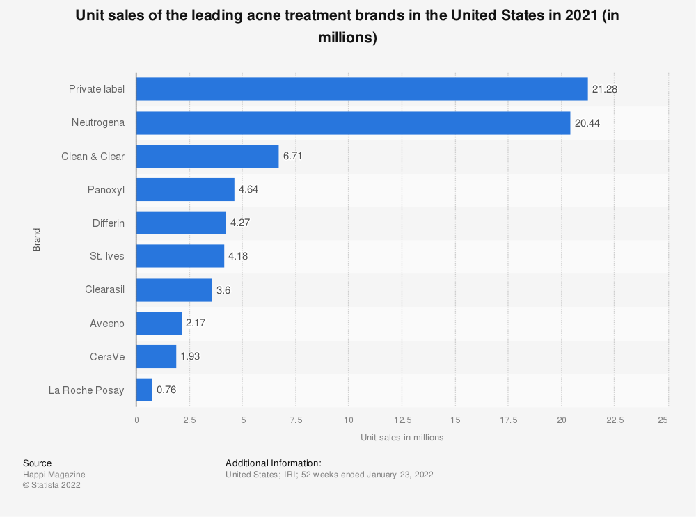 Statistic: Unit sales of the leading acne treatment brands in the United States in 2018 (in millions)* | Statista