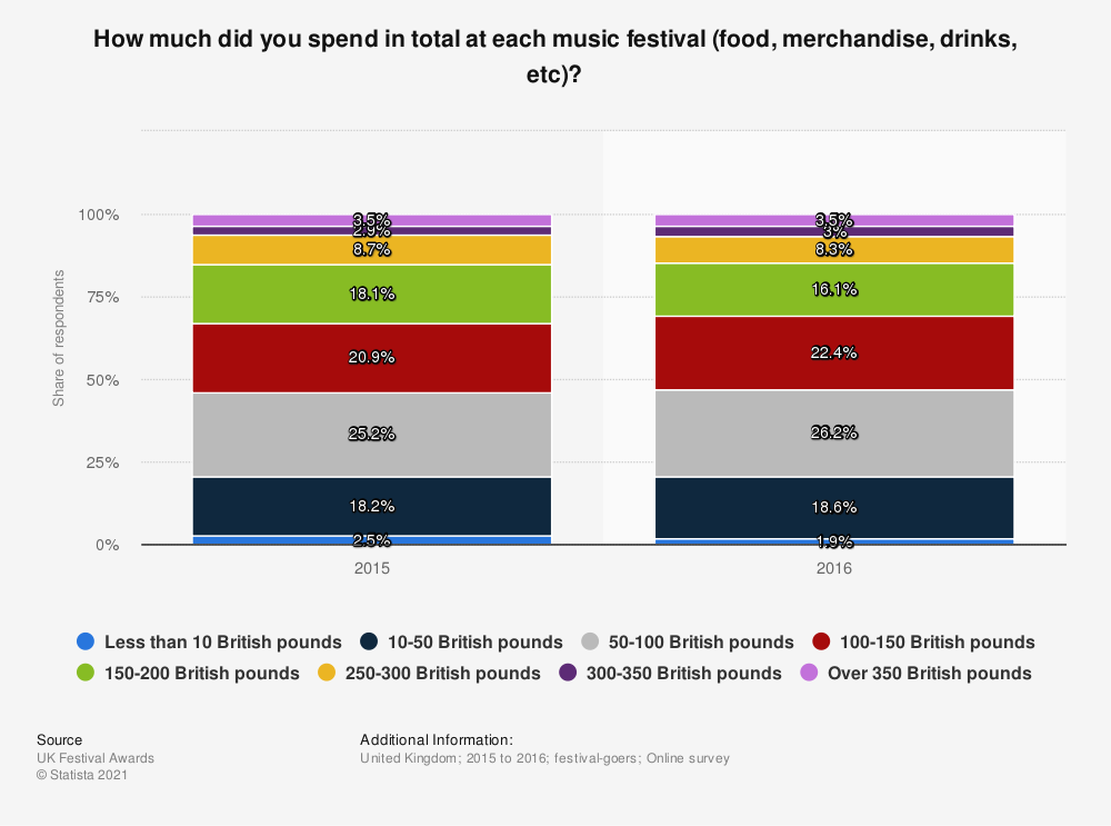 Statistic: How much did you spend in total at each music festival (food, merchandise, drinks, etc)? | Statista