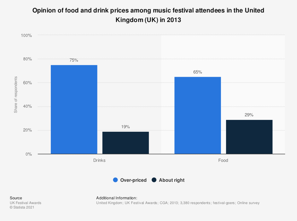 Statistic: Opinion of food and drink prices among music festival attendees in the United Kingdom (UK) in 2013 | Statista