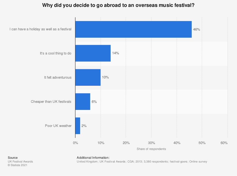 Statistic: Why did you decide to go abroad to an overseas music festival? | Statista