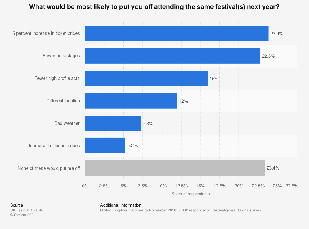 Statistic: What would be most likely to put you off attending the same festival(s) next year? | Statista