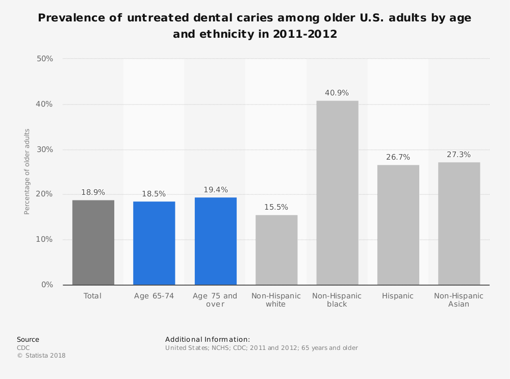 Statistic: Prevalence of untreated dental caries among older U.S. adults by age and ethnicity in 2011-2012 | Statista