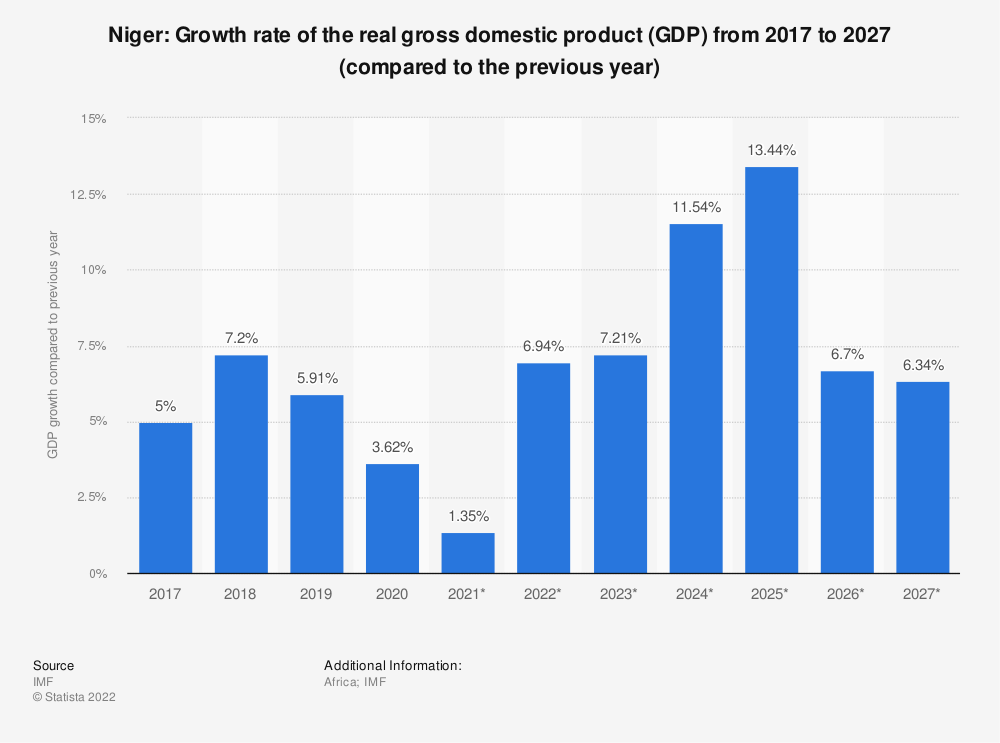 Statistic: Niger: Growth rate of the real gross domestic product (GDP) from 2009 to 2021 (compared to the previous year) | Statista