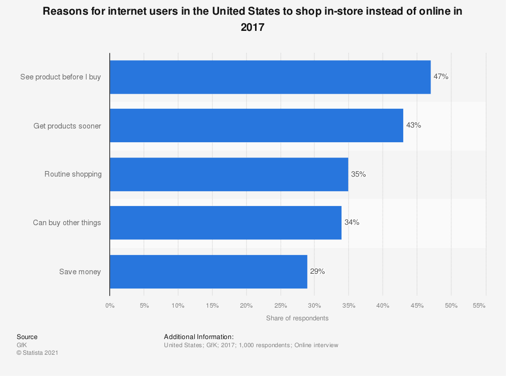 Statistic: Reasons for internet users in the United States to shop in-store instead of online in 2017 | Statista