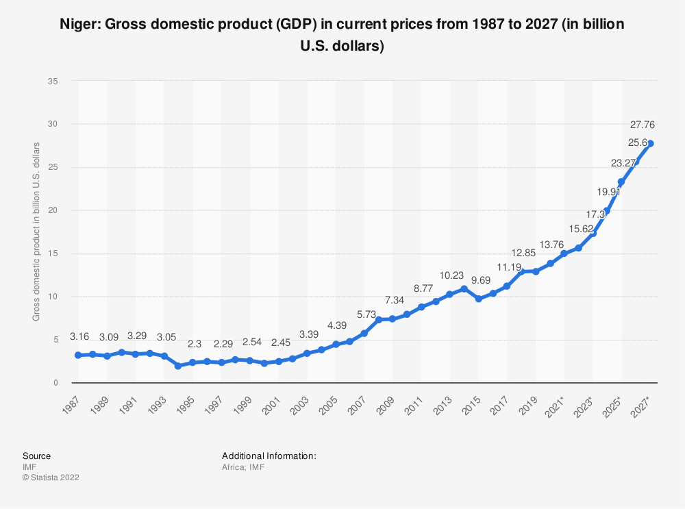 Statistic: Niger: Gross domestic product (GDP) in current prices from 1984 to 2024 (in billion U.S. dollars) | Statista