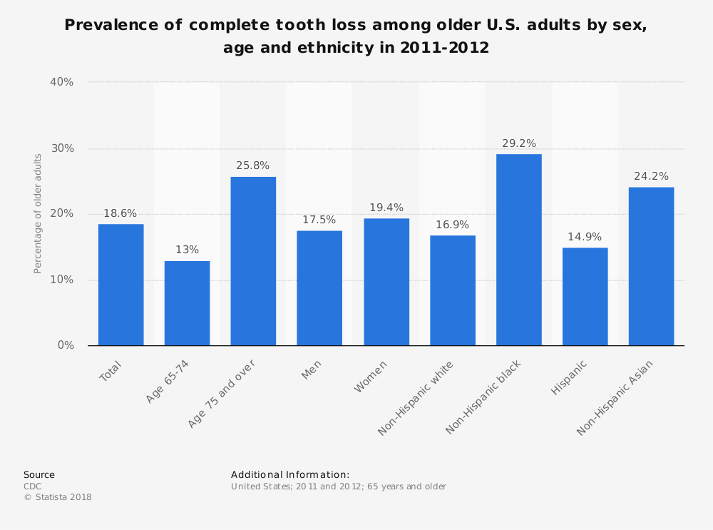 Statistic: Prevalence of complete tooth loss among older U.S. adults by sex, age and ethnicity in 2011-2012 | Statista