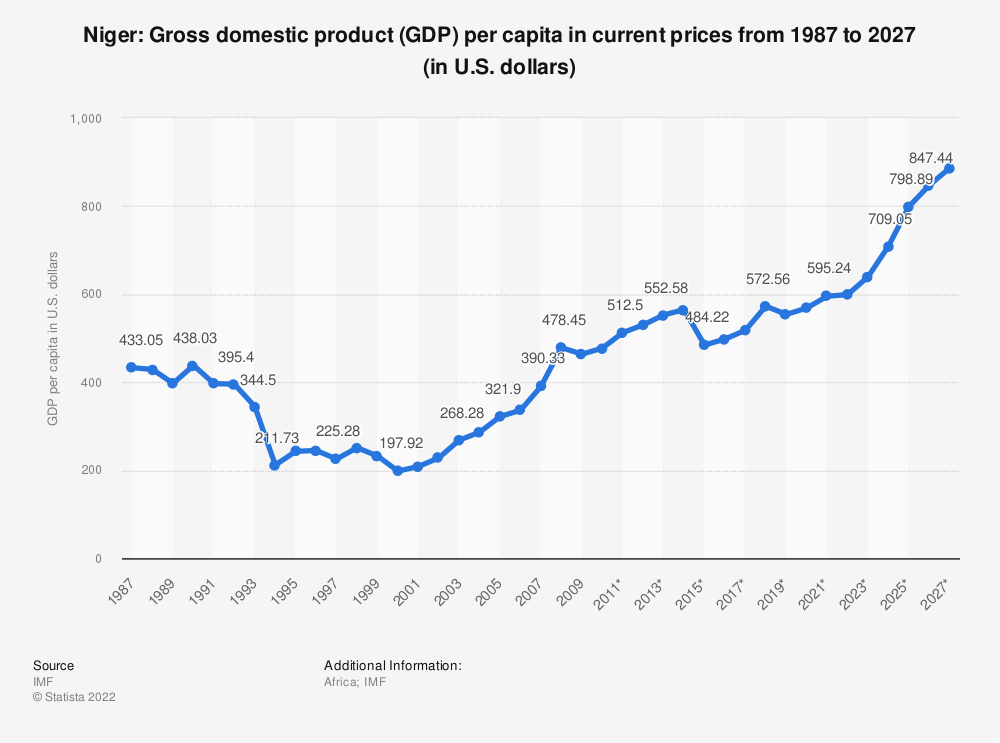Statistic: Niger: Gross domestic product (GDP) per capita in current prices from 1984 to 2024 (in U.S. dollars) | Statista