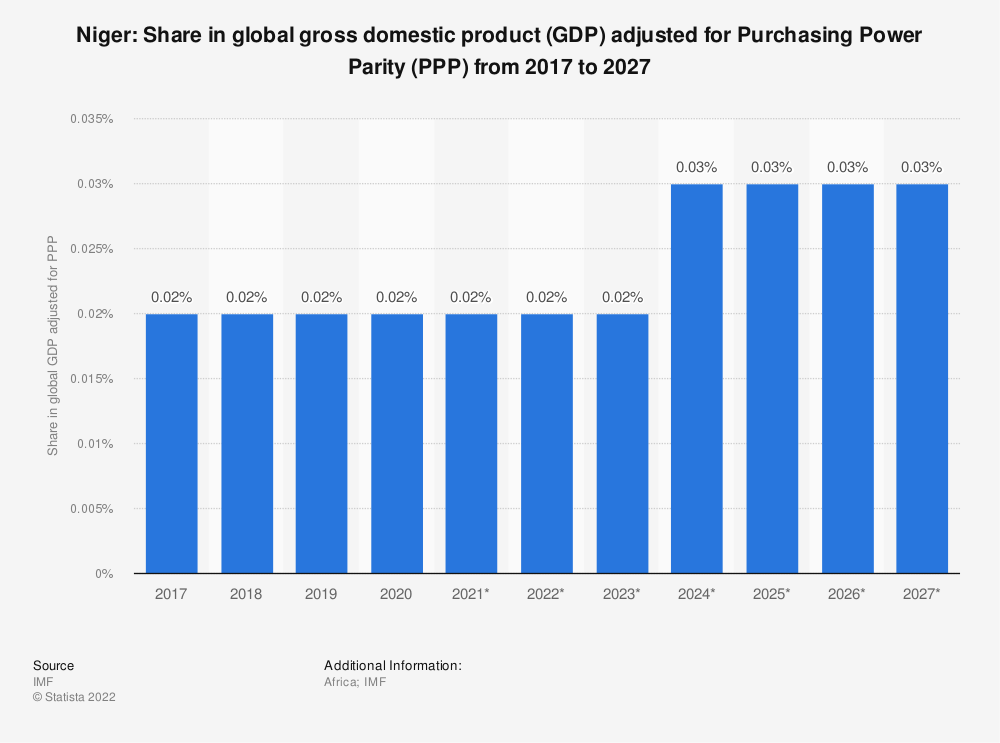 Statistic: Niger: Share in global gross domestic product (GDP) adjusted for Purchasing Power Parity (PPP) from 2014 to 2024 | Statista