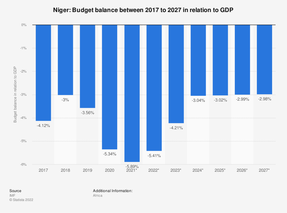 Statistic: Niger: Budget balance between 2009 to 2021 in relation to GDP | Statista