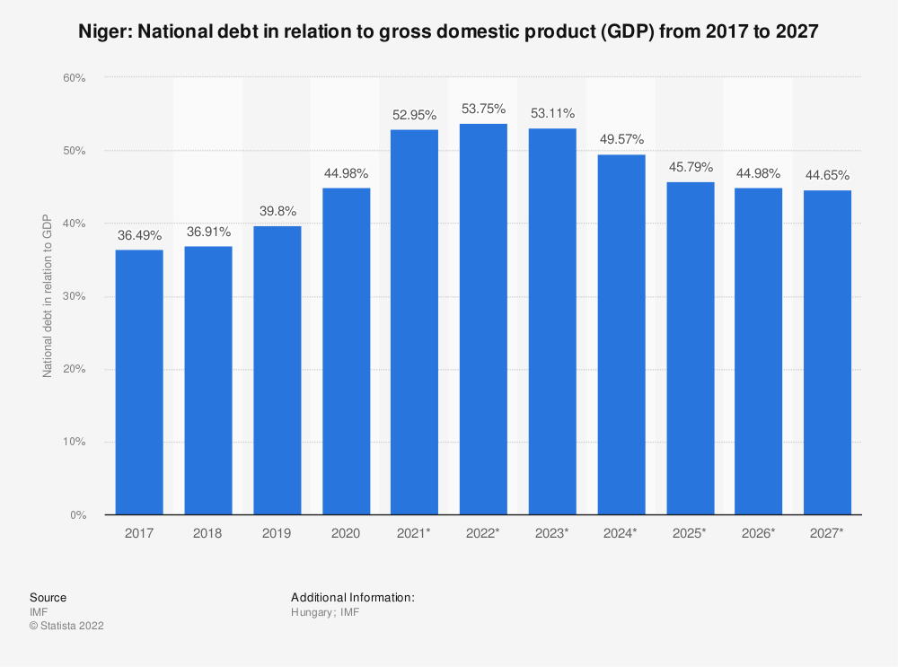Statistic: Niger: National debt in relation to gross domestic product (GDP) from 2014 to 2024 | Statista