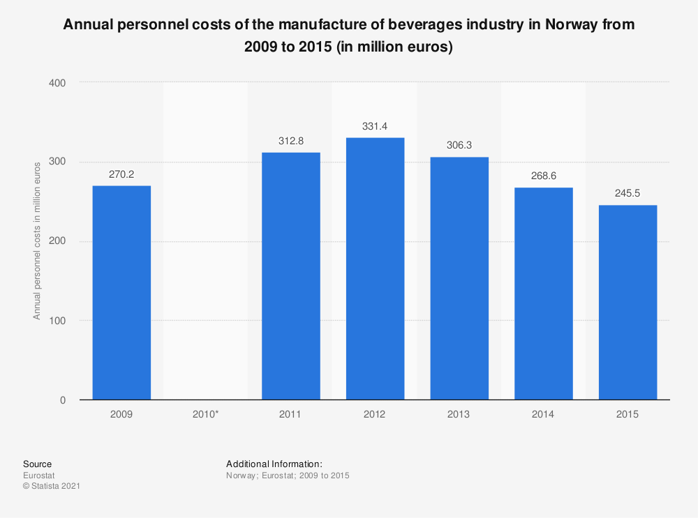 Statistic: Annual personnel costs of the manufacture of beverages industry in Norway from 2009 to 2015 (in million euros) | Statista
