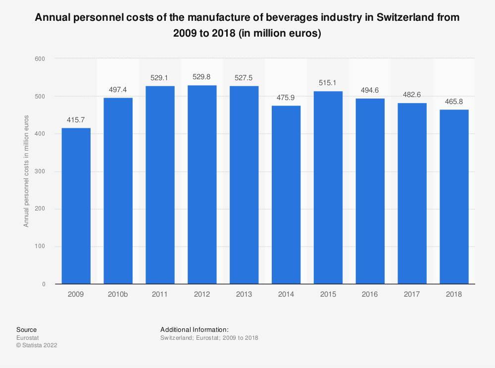 Statistic: Annual personnel costs of the manufacture of beverages industry in Switzerland from 2009 to 2015 (in million euros) | Statista