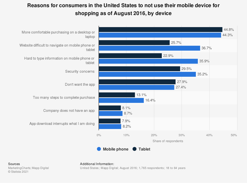 Statistic: Reasons for consumers in the United States to not use their mobile device for shopping as of August 2016, by device | Statista