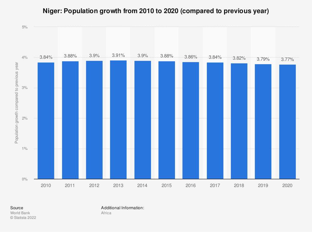 Statistic: Niger: Population growth from 2007 to 2017 (compared to previous year) | Statista