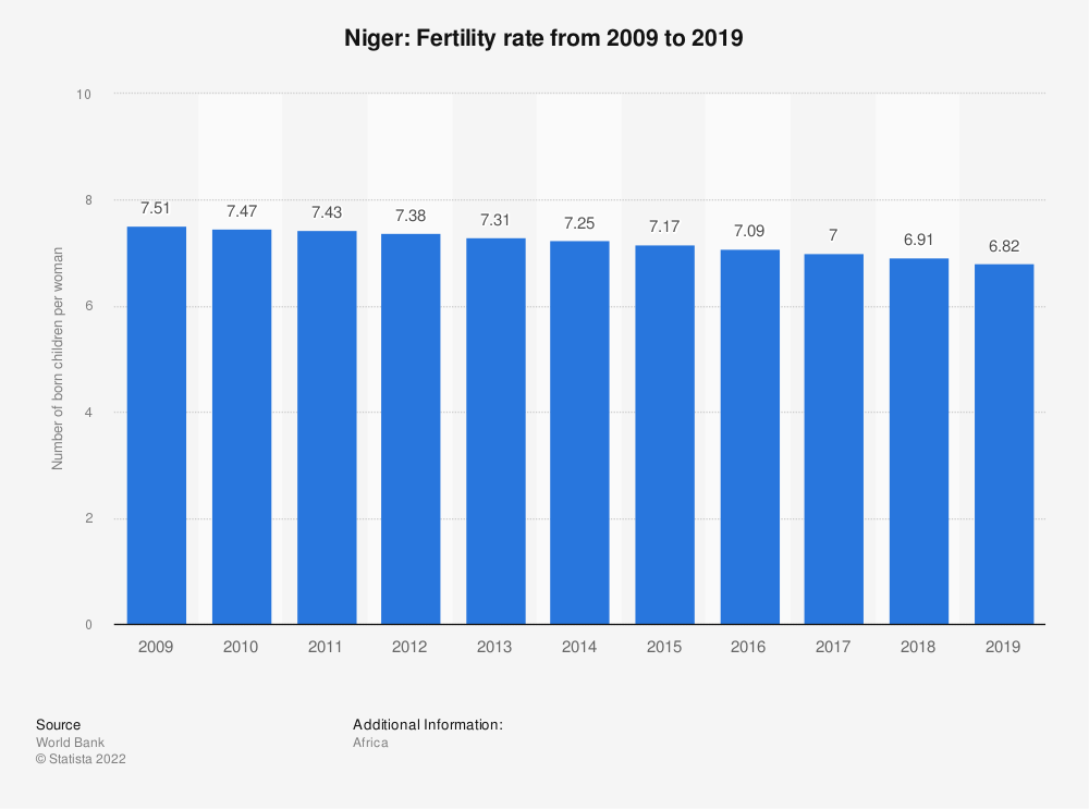 Statistic: Niger: Fertility rate from 2007 to 2017 | Statista