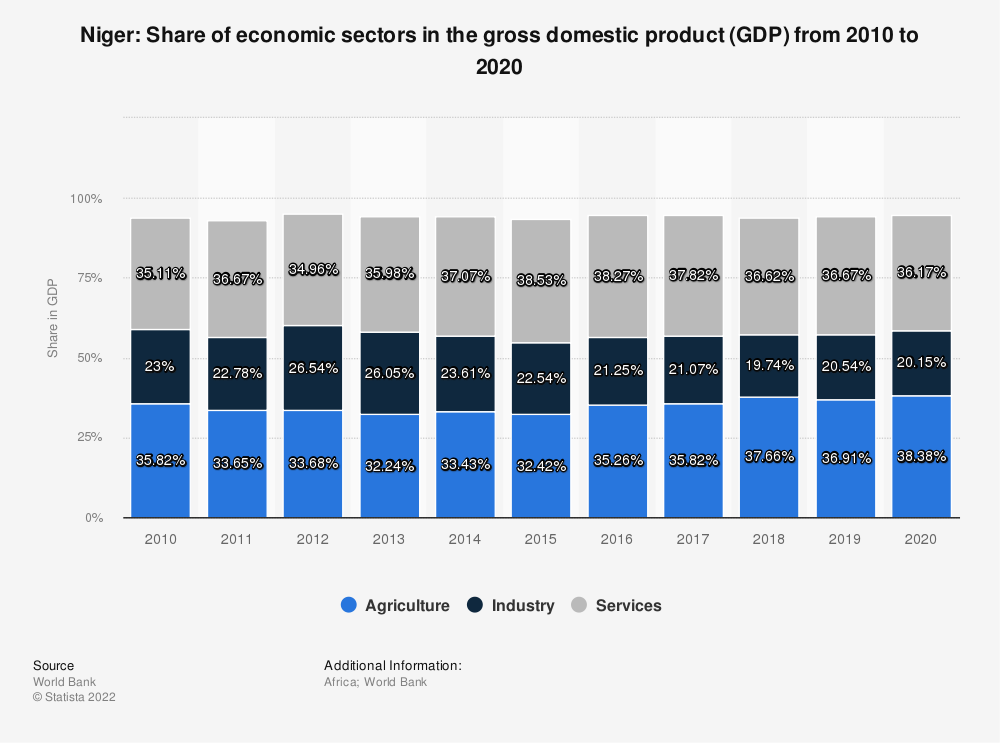 Statistic: Niger: Share of economic sectors in the gross domestic product (GDP) from 2008 to 2018 | Statista