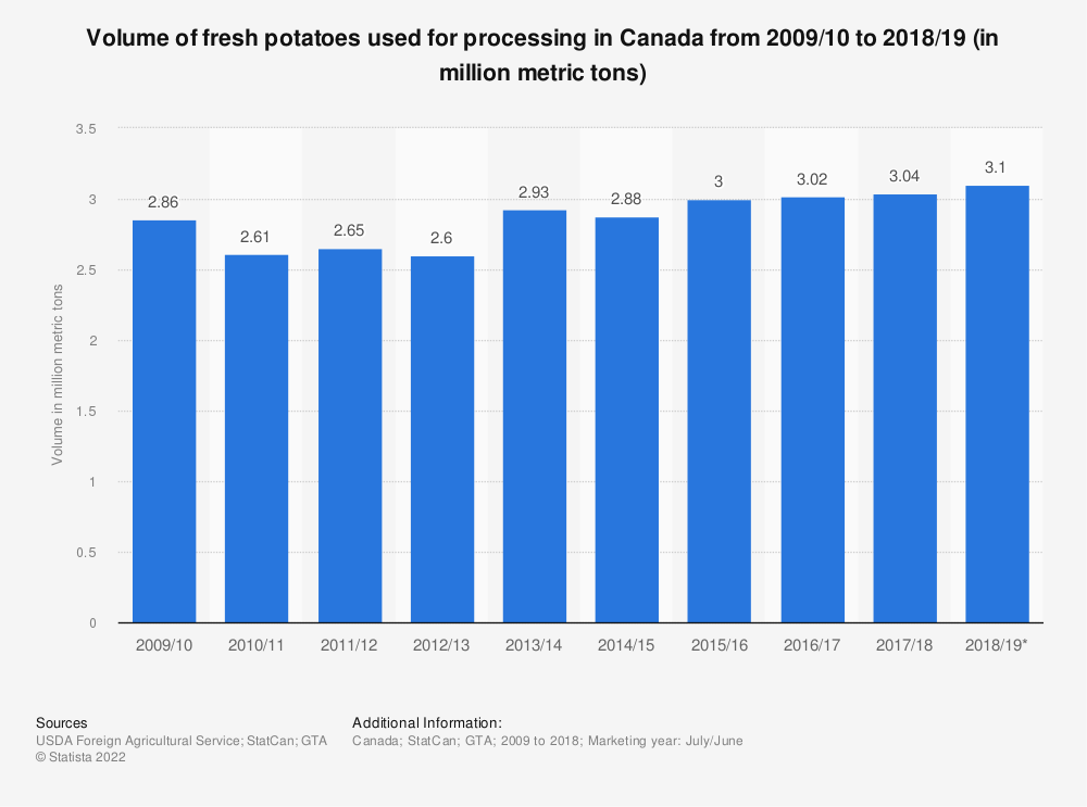 Statistic: Volume of fresh potatoes used for processing in Canada from 2009/10 to 2018/19 (in million metric tons) | Statista