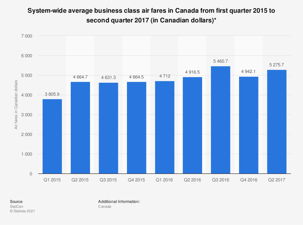 Statistic: System-wide average business class air fares in Canada from first quarter 2015 to second quarter 2017 (in Canadian dollars)*   Statista