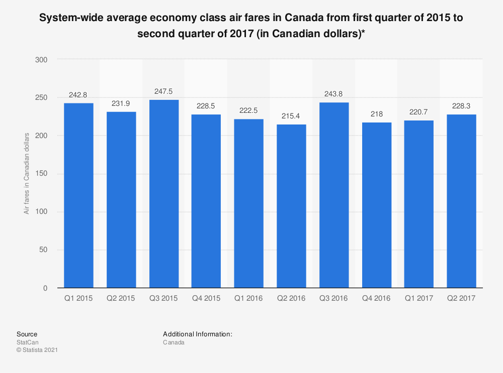 Statistic: System-wide average economy class air fares in Canada from first quarter of 2015 to second quarter of 2017 (in Canadian dollars)* | Statista