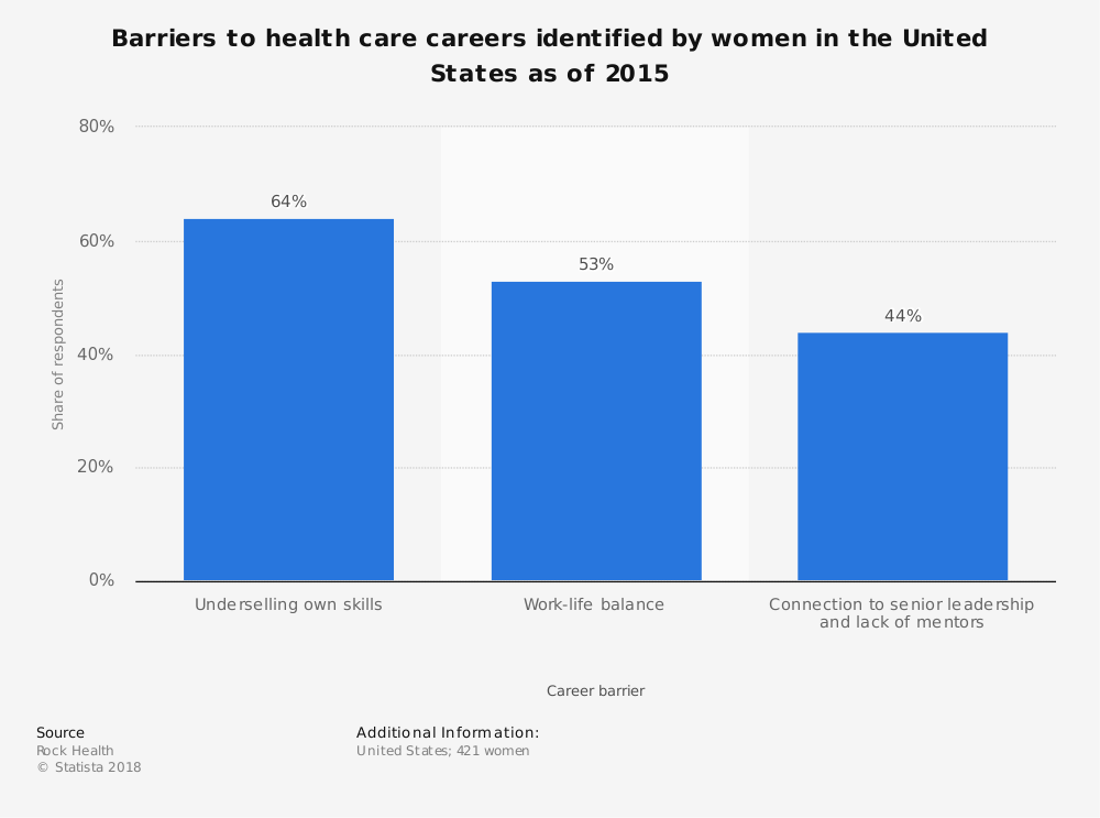 Statistic: Barriers to health care careers identified by women in the United States as of 2015    Statista