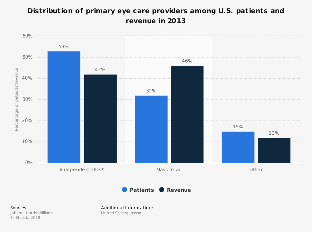 Statistic: Distribution of primary eye care providers among U.S. patients and revenue in 2013 | Statista