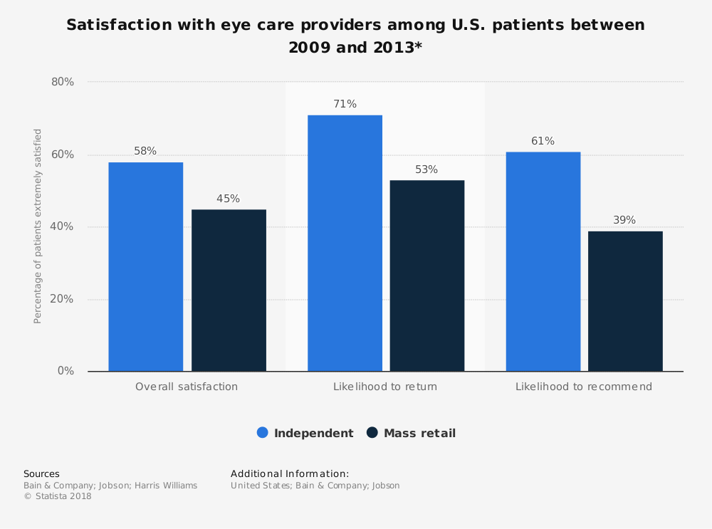 Statistic: Satisfaction with eye care providers among U.S. patients between 2009 and 2013* | Statista