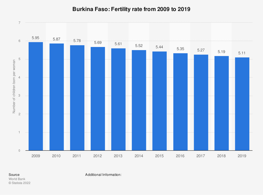 Statistic: Burkina Faso: Fertility rate from 2007 to 2017 | Statista